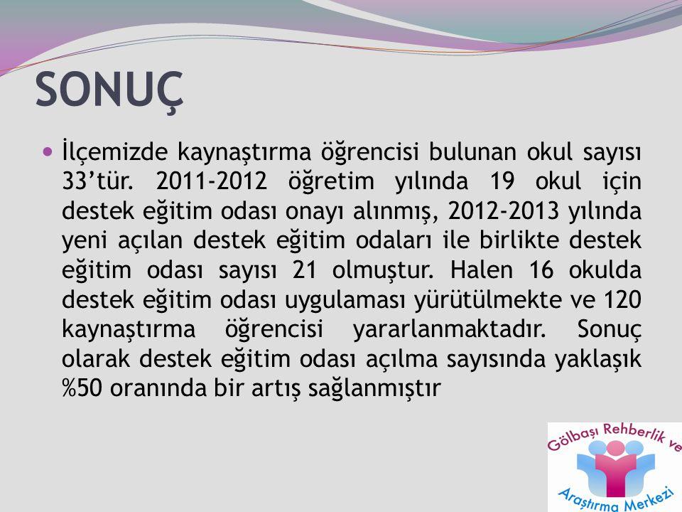 SONUÇ İlçemizde kaynaştırma öğrencisi bulunan okul sayısı 33'tür. 2011-2012 öğretim yılında 19 okul için destek eğitim odası onayı alınmış, 2012-2013