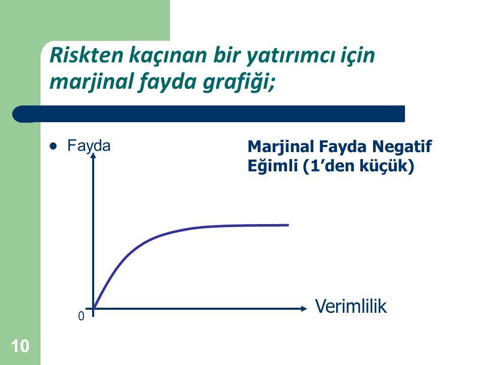 10 Riskten kaçınan bir yatırımcı için marjinal fayda grafiği; Fayda Verimlilik 0 Marjinal Fayda Negatif Eğimli (1'den küçük)