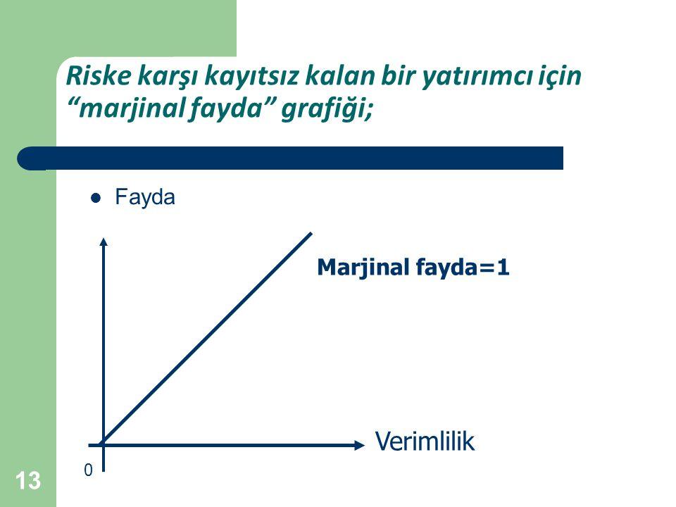 13 Riske karşı kayıtsız kalan bir yatırımcı için marjinal fayda grafiği; Fayda Verimlilik 0 Marjinal fayda=1