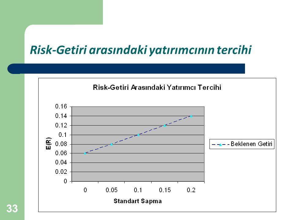 33 Risk-Getiri arasındaki yatırımcının tercihi