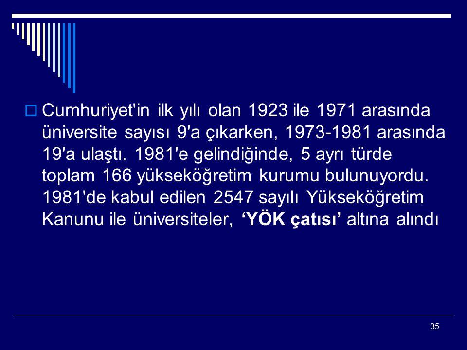 35  Cumhuriyet'in ilk yılı olan 1923 ile 1971 arasında üniversite sayısı 9'a çıkarken, 1973-1981 arasında 19'a ulaştı. 1981'e gelindiğinde, 5 ayrı tü