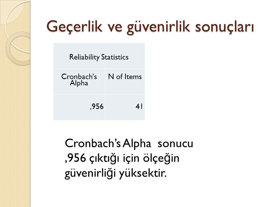 Geçerlik ve güvenirlik sonuçları Reliability Statistics Cronbach s Alpha N of Items,95641 Cronbach's Alpha sonucu,956 çıktı ğ ı için ölçe ğ in güvenirli ğ i yüksektir.