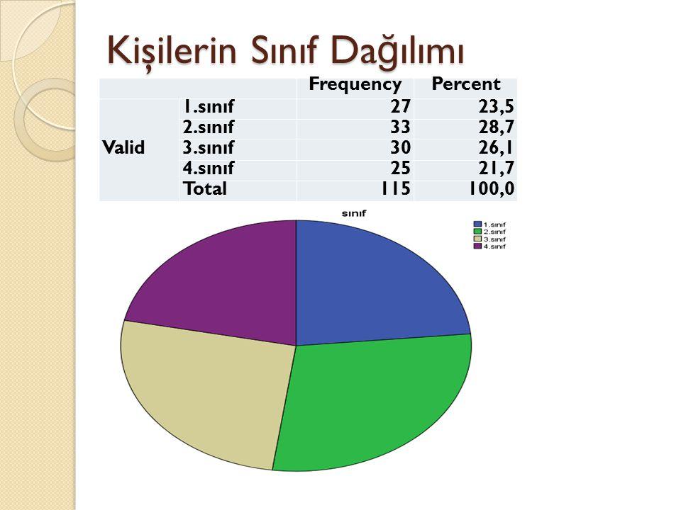 Kişilerin Sınıf Da ğ ılımı FrequencyPercent Valid 1.sınıf2723,5 2.sınıf3328,7 3.sınıf3026,1 4.sınıf2521,7 Total115100,0