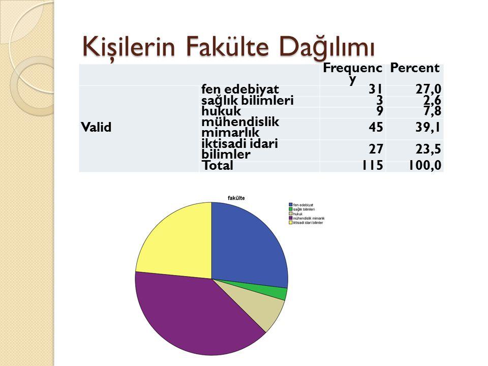 Kişilerin Fakülte Da ğ ılımı Frequenc y Percent Valid fen edebiyat3127,0 sa ğ lık bilimleri 32,6 hukuk97,8 mühendislik mimarlık 4539,1 iktisadi idari bilimler 2723,5 Total115100,0