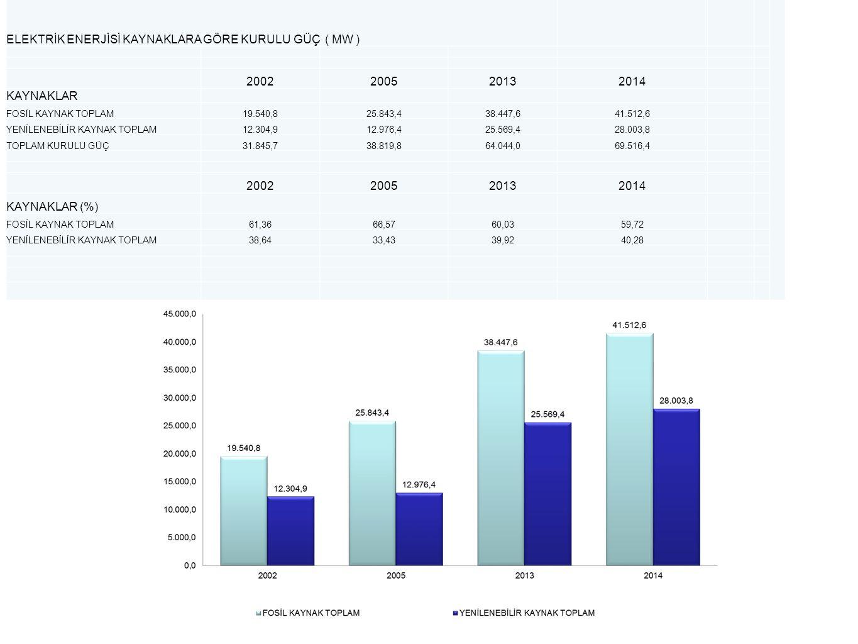 ELEKTRİK ENERJİSİ KAYNAKLARA GÖRE KURULU GÜÇ ( MW ) 2002200520132014 KAYNAKLAR FOSİL KAYNAK TOPLAM19.540,825.843,438.447,641.512,6 YENİLENEBİLİR KAYNA