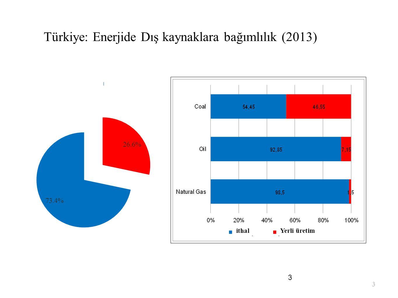 3 Türkiye: Enerjide Dış kaynaklara bağımlılık (2013) 3 ithalYerli üretim