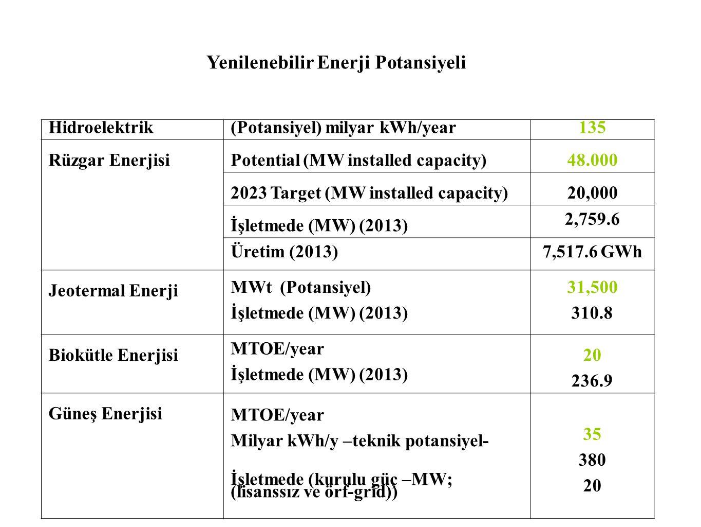 Hidroelektrik (Potansiyel) milyar kWh/year135 Rüzgar Enerjisi Potential (MW installed capacity)48.000 2023 Target (MW installed capacity)20,000 İşletmede (MW) (2013) 2,759.6 Üretim (2013)7,517.6 GWh Jeotermal Enerji MWt (Potansiyel) İşletmede (MW) (2013) 31,500 310.8 Biokütle Enerjisi MTOE/year İşletmede (MW) (2013) 20 236.9 Güneş Enerjisi MTOE/year Milyar kWh/y –teknik potansiyel- İşletmede (kurulu güç –MW; (lisanssız ve örf-grid)) 35 380 20 Yenilenebilir Enerji Potansiyeli