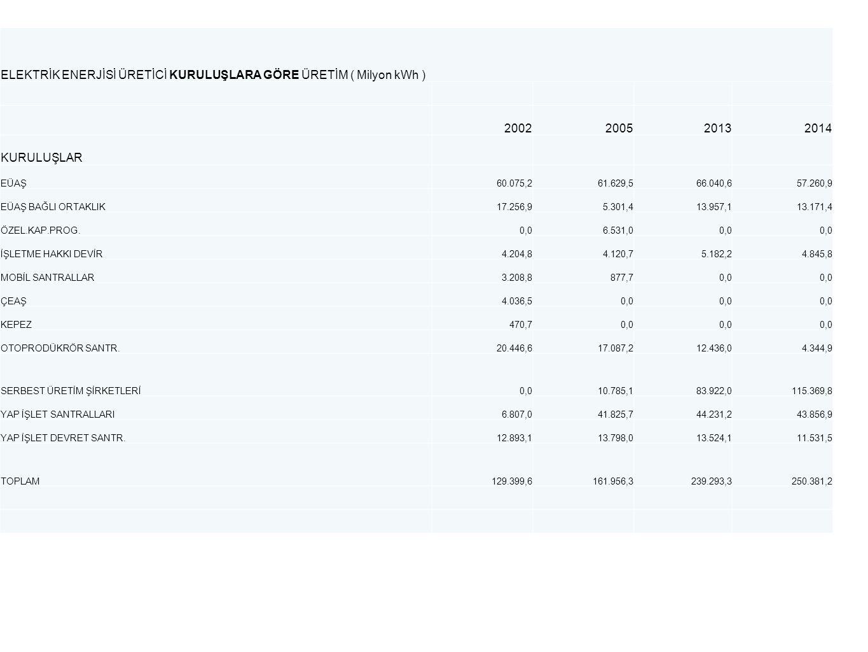 ELEKTRİK ENERJİSİ ÜRETİCİ KURULUŞLARA GÖRE ÜRETİM ( Milyon kWh ) 2002200520132014 KURULUŞLAR EÜAŞ60.075,261.629,566.040,657.260,9 EÜAŞ BAĞLI ORTAKLIK17.256,95.301,413.957,113.171,4 ÖZEL.KAP.PROG.0,06.531,00,0 İŞLETME HAKKI DEVİR4.204,84.120,75.182,24.845,8 MOBİL SANTRALLAR3.208,8877,70,0 ÇEAŞ4.036,50,0 KEPEZ470,70,0 OTOPRODÜKRÖR SANTR.20.446,617.087,212.436,04.344,9 SERBEST ÜRETİM ŞİRKETLERİ0,010.785,183.922,0115.369,8 YAP İŞLET SANTRALLARI6.807,041.825,744.231,243.856,9 YAP İŞLET DEVRET SANTR.12.893,113.798,013.524,111.531,5 TOPLAM129.399,6161.956,3239.293,3250.381,2
