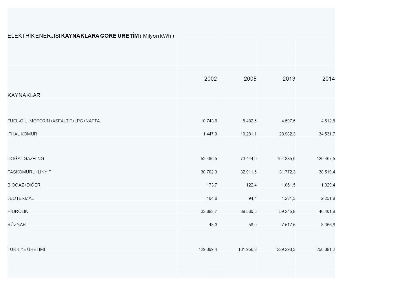 ELEKTRİK ENERJİSİ KAYNAKLARA GÖRE ÜRETİM ( Milyon kWh ) 2002200520132014 KAYNAKLAR FUEL-OİL+MOTORİN+ASFALTİT+LPG+NAFTA10.743,65.482,54.597,54.512,8 İT