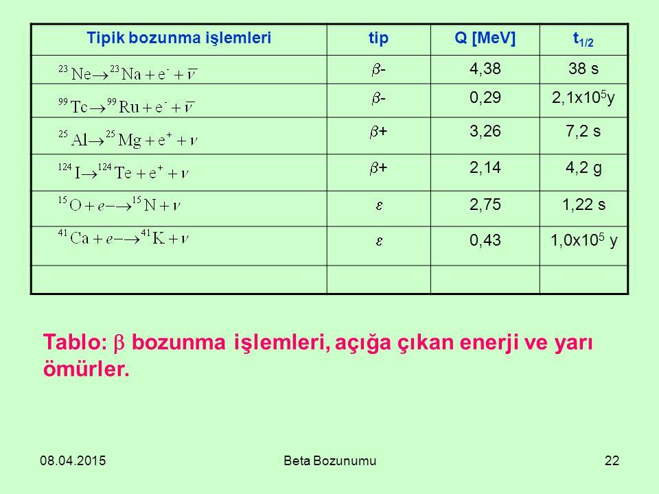 08.04.2015Beta Bozunumu22 Tipik bozunma işlemleritipQ [MeV]t 1/2 -- 4,3838 s -- 0,292,1x10 5 y ++ 3,267,2 s ++ 2,144,2 g  2,751,22 s  0,431,0x10 5 y Tablo:  bozunma işlemleri, açığa çıkan enerji ve yarı ömürler.
