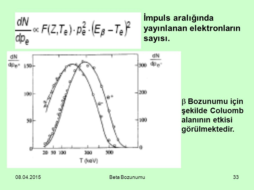 08.04.2015Beta Bozunumu33 İmpuls aralığında yayınlanan elektronların sayısı.  Bozunumu için şekilde Coluomb alanının etkisi görülmektedir.