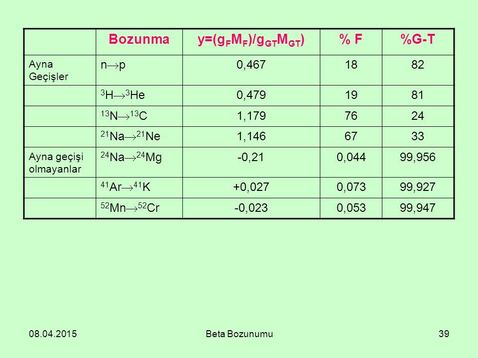 08.04.2015Beta Bozunumu39 Bozunmay=(g F M F )/g GT M GT )% F%G-T Ayna Geçişler npnp 0,4671882 3 H  3 He 0,4791981 13 N  13 C 1,1797624 21 Na  21 Ne 1,1466733 Ayna geçişi olmayanlar 24 Na  24 Mg -0,210,04499,956 41 Ar  41 K +0,0270,07399,927 52 Mn  52 Cr -0,0230,05399,947