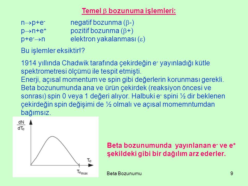 08.04.2015Beta Bozunumu9 Temel  bozunuma işlemleri: n  p+e - negatif bozunma (  -) p  n+e + pozitif bozunma (  +) p+e -  nelektron yakalanması (  ) Bu işlemler eksiktir!.