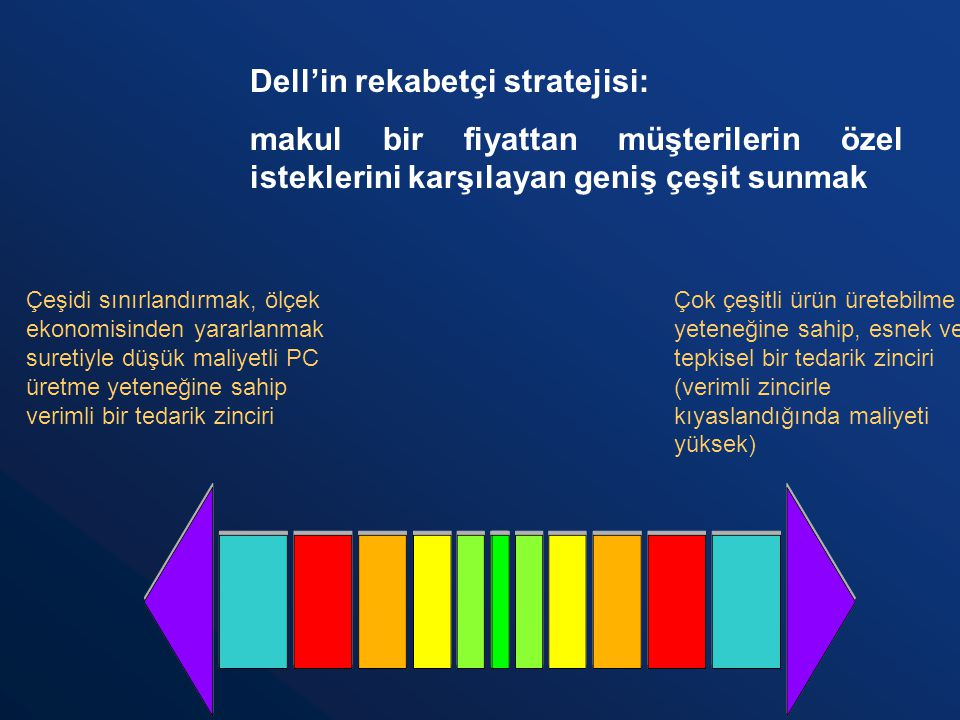 Dell'in rekabetçi stratejisi: makul bir fiyattan müşterilerin özel isteklerini karşılayan geniş çeşit sunmak Çeşidi sınırlandırmak, ölçek ekonomisinde
