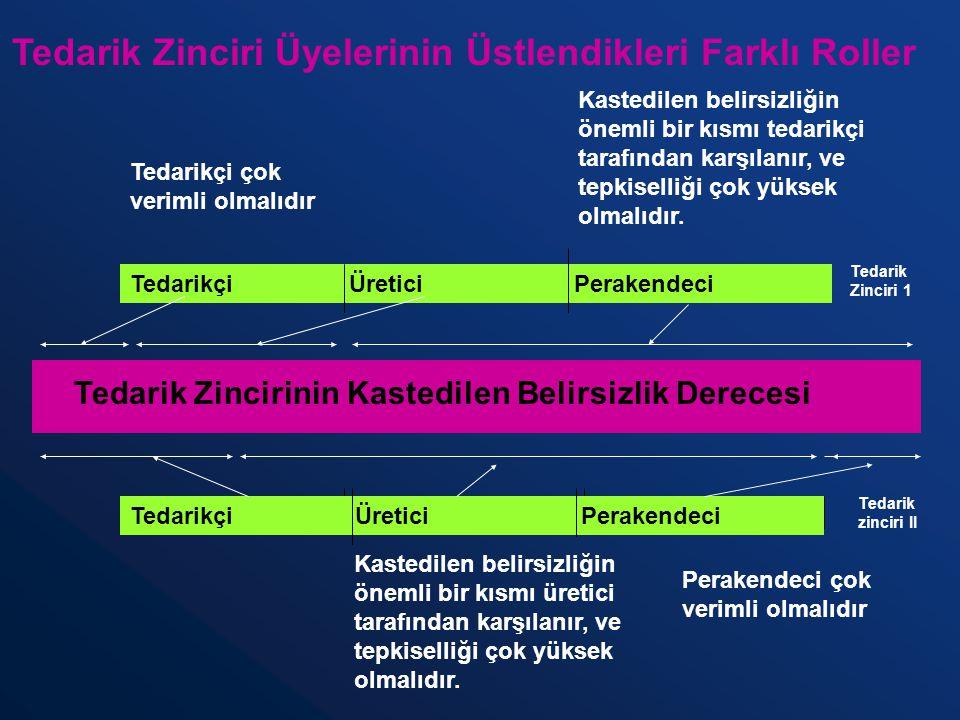 Tedarikçi Üretici Perakendeci Tedarik Zincirinin Kastedilen Belirsizlik Derecesi Tedarik Zinciri 1 Tedarik zinciri II Kastedilen belirsizliğin önemli