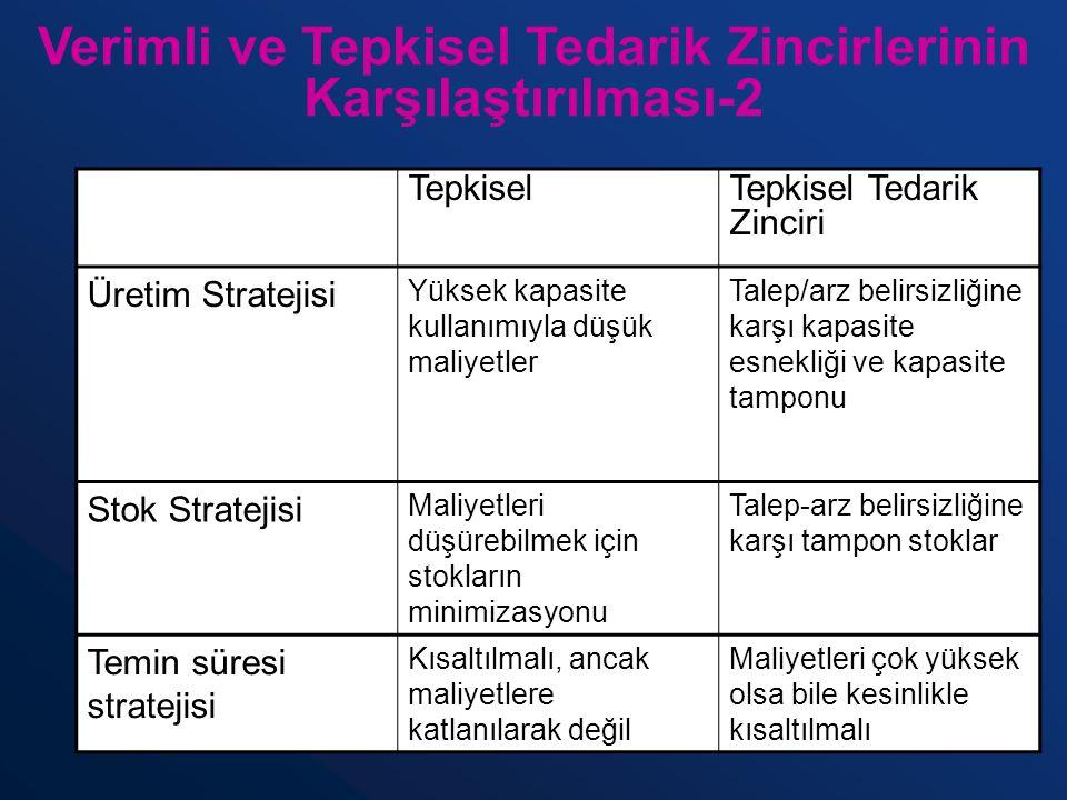 Verimli ve Tepkisel Tedarik Zincirlerinin Karşılaştırılması-2 TepkiselTepkisel Tedarik Zinciri Üretim Stratejisi Yüksek kapasite kullanımıyla düşük ma