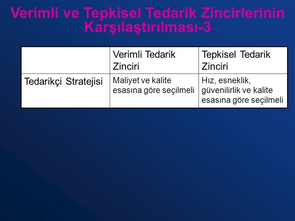 Verimli ve Tepkisel Tedarik Zincirlerinin Karşılaştırılması-3 Verimli Tedarik Zinciri Tepkisel Tedarik Zinciri Tedarikçi Stratejisi Maliyet ve kalite