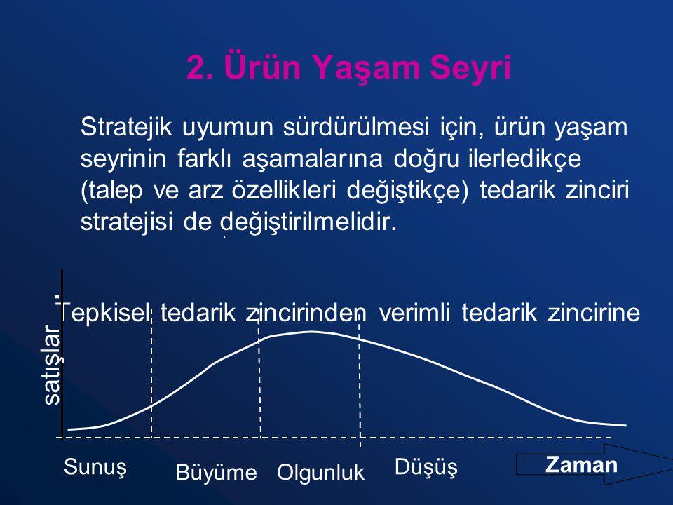 2. Ürün Yaşam Seyri Stratejik uyumun sürdürülmesi için, ürün yaşam seyrinin farklı aşamalarına doğru ilerledikçe (talep ve arz özellikleri değiştikçe)