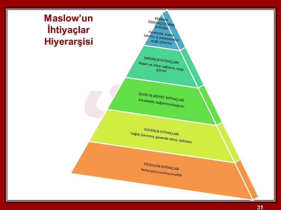 31 Maslow'un İhtiyaçlar Hiyerarşisi