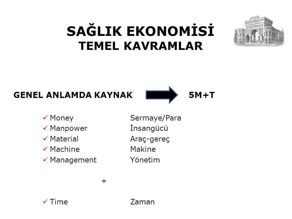 SAĞLIK EKONOMİSİ TEMEL KAVRAMLAR GENEL ANLAMDA KAYNAK 5M+T MoneySermaye/Para Manpowerİnsangücü MaterialAraç-gereç MachineMakine ManagementYönetim + TimeZaman