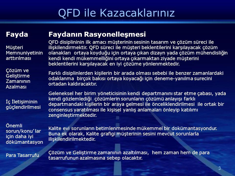 QFD ile Kazacaklarınız 3 FaydaFaydanın Rasyonelleşmesi Müşteri Memnuniyetinin arttırılması QFD disiplininin ilk amacı müşterinin sesinin tasarım ve çö