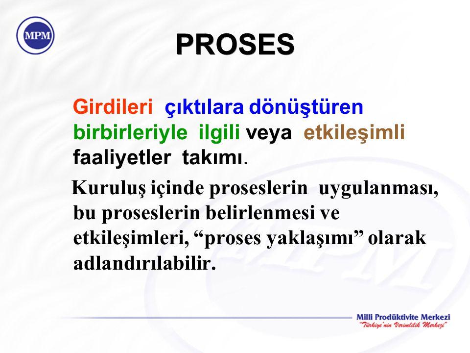 PROSES Girdileri çıktılara dönüştüren birbirleriyle ilgili veya etkileşimli faaliyetler takımı. Kuruluş içinde proseslerin uygulanması, bu proseslerin