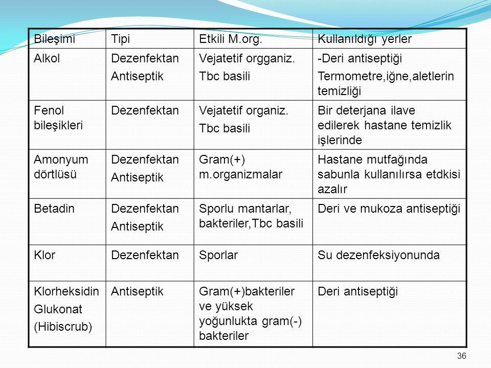 BileşimiTipiEtkili M.org.Kullanıldığı yerler AlkolDezenfektan Antiseptik Vejatetif orgganiz. Tbc basili -Deri antiseptiği Termometre,iğne,aletlerin te