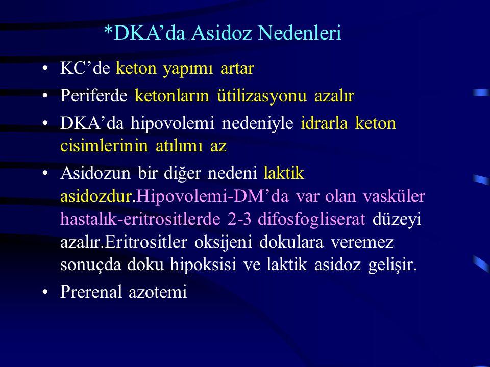 KC'de keton yapımı artar Periferde ketonların ütilizasyonu azalır DKA'da hipovolemi nedeniyle idrarla keton cisimlerinin atılımı az Asidozun bir diğer nedeni laktik asidozdur.Hipovolemi-DM'da var olan vasküler hastalık-eritrositlerde 2-3 difosfogliserat düzeyi azalır.Eritrositler oksijeni dokulara veremez sonuçda doku hipoksisi ve laktik asidoz gelişir.