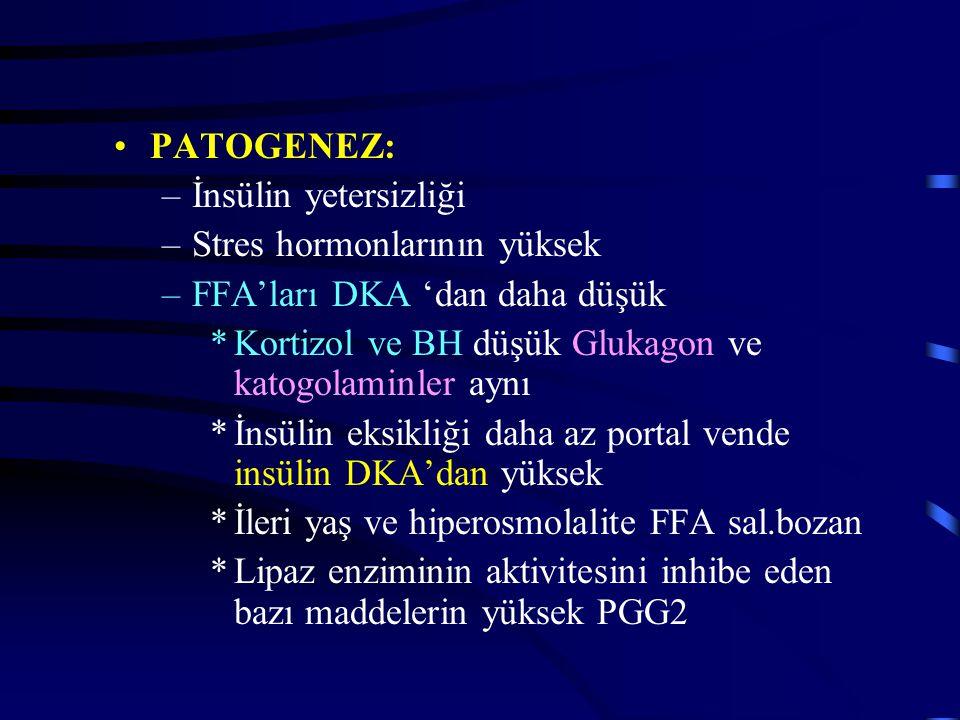 PATOGENEZ: –İnsülin yetersizliği –Stres hormonlarının yüksek –FFA'ları DKA 'dan daha düşük *Kortizol ve BH düşük Glukagon ve katogolaminler aynı *İnsülin eksikliği daha az portal vende insülin DKA'dan yüksek *İleri yaş ve hiperosmolalite FFA sal.bozan *Lipaz enziminin aktivitesini inhibe eden bazı maddelerin yüksek PGG2