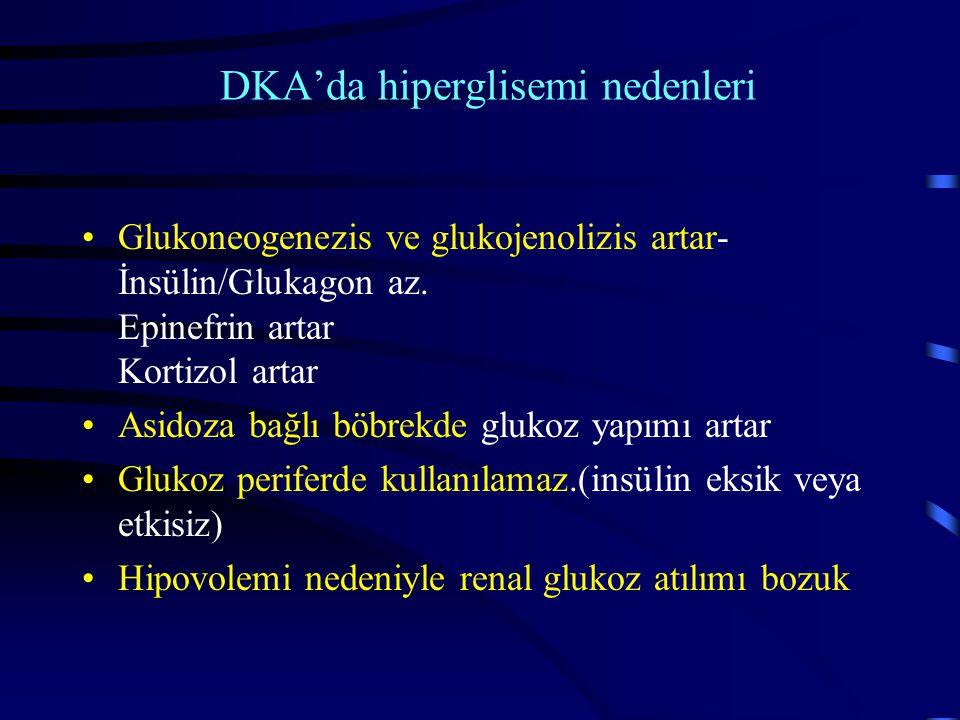 DKA'da hiperglisemi nedenleri Glukoneogenezis ve glukojenolizis artar- İnsülin/Glukagon az. Epinefrin artar Kortizol artar Asidoza bağlı böbrekde gluk