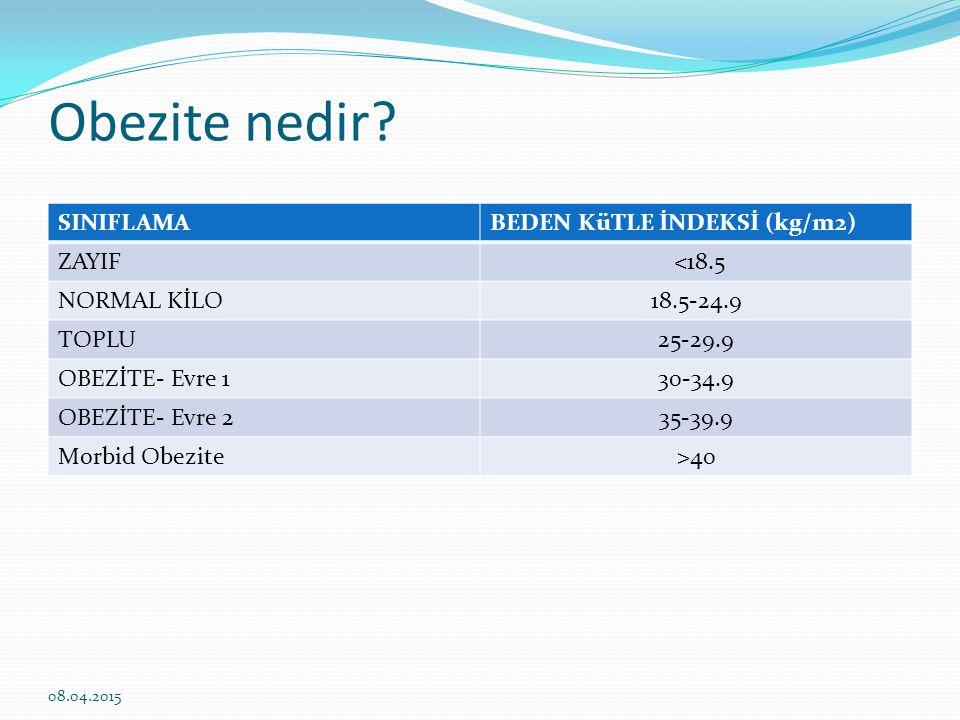Beden kütle indeksi (kg/m2) Boy: 150 cm (1.5 m) Kilo: 90 kg Beden Kütle İndeksi =90/ 1.5 x 1.5 Beden Kütle İndeksi = 40 kg/m2 Hasta Morbid Obezite 08.04.2015