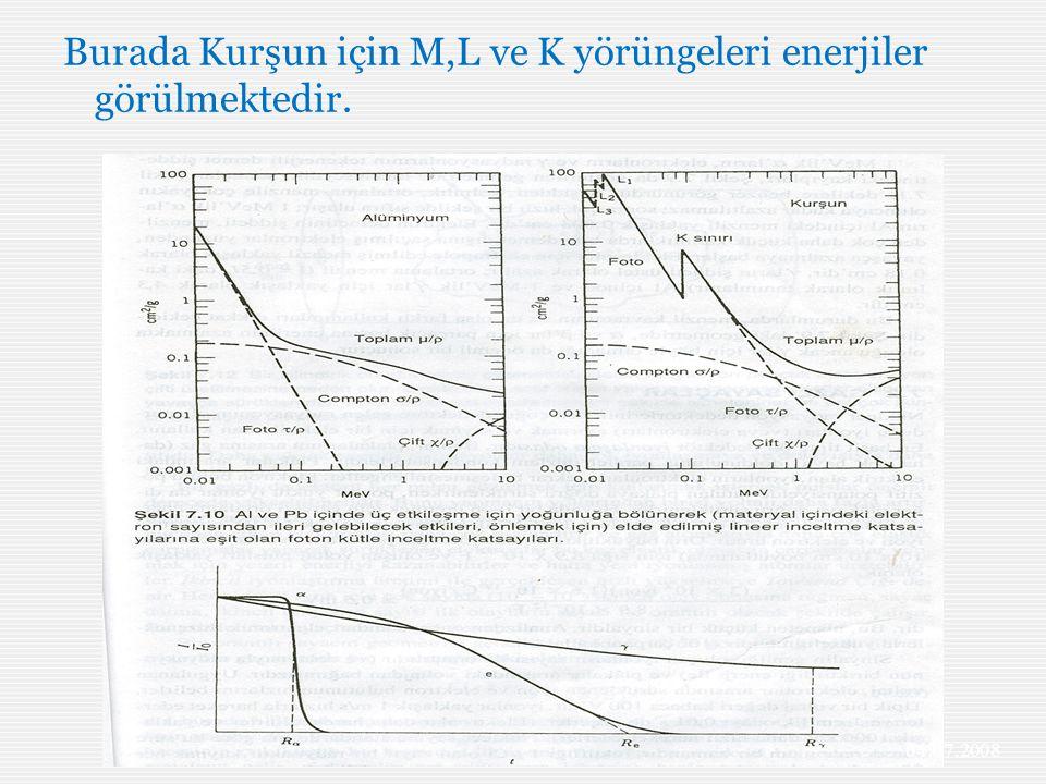 Burada Kurşun için M,L ve K yörüngeleri enerjiler görülmektedir. 04.07.2008