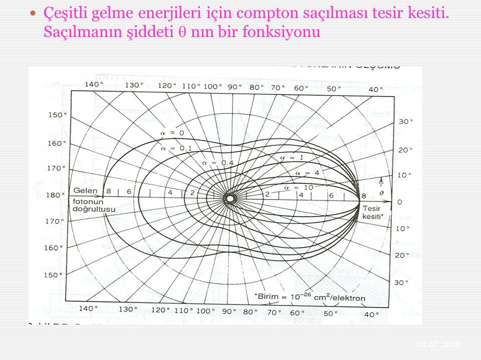 Çeşitli gelme enerjileri için compton saçılması tesir kesiti. Saçılmanın şiddeti  nın bir fonksiyonu 04.07.2008