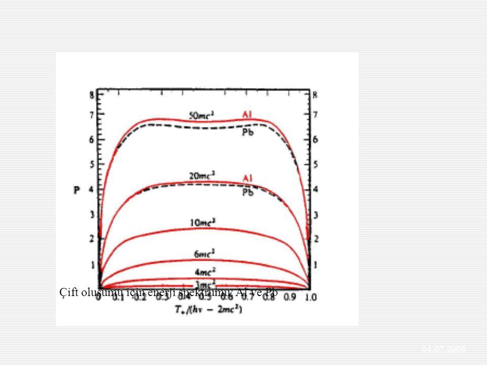 Çift oluşumu için enerji spektrumu: Al ve Pb 04.07.2008