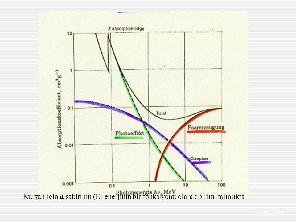 Kurşun için  sabitinin (E) enerjinin bir fonksiyonu olarak birim kalınlıkta 04.07.2008