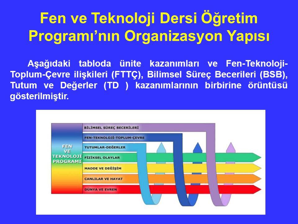 Fen ve Teknoloji Dersi Öğretim Programı'nın Organizasyon Yapısı Aşağıdaki tabloda ünite kazanımları ve Fen-Teknoloji- Toplum-Çevre ilişkileri (FTTÇ), Bilimsel Süreç Becerileri (BSB), Tutum ve Değerler (TD ) kazanımlarının birbirine örüntüsü gösterilmiştir.