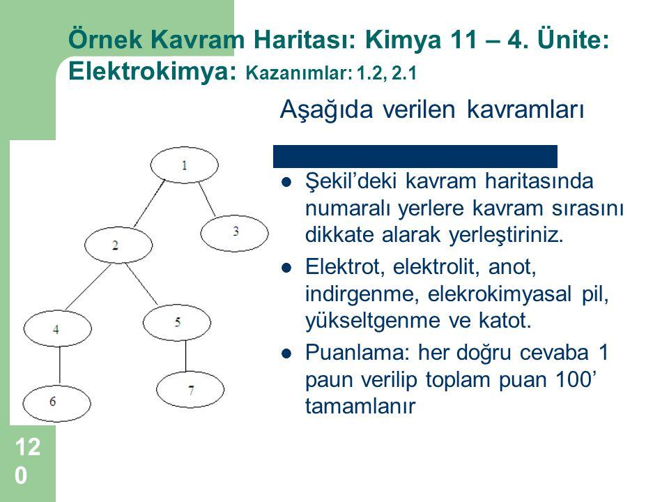 120 Örnek Kavram Haritası: Kimya 11 – 4. Ünite: Elektrokimya: Kazanımlar: 1.2, 2.1 Aşağıda verilen kavramları Şekil'deki kavram haritasında numaralı y