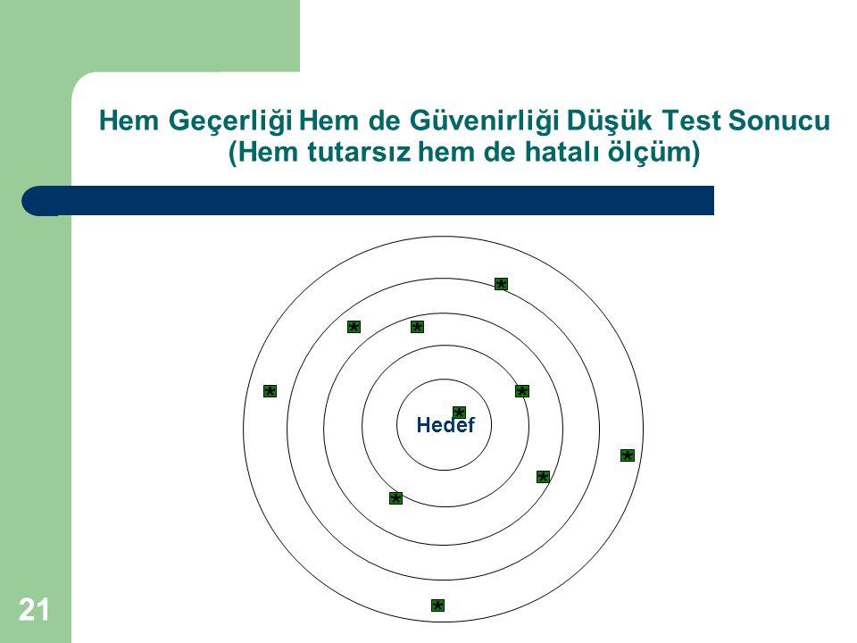Hem Geçerliği Hem de Güvenirliği Düşük Test Sonucu (Hem tutarsız hem de hatalı ölçüm) Hedef 21