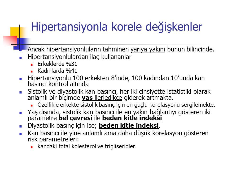 Hipertansiyonla korele değişkenler Ancak hipertansiyonluların tahminen yarıya yakını bunun bilincinde.