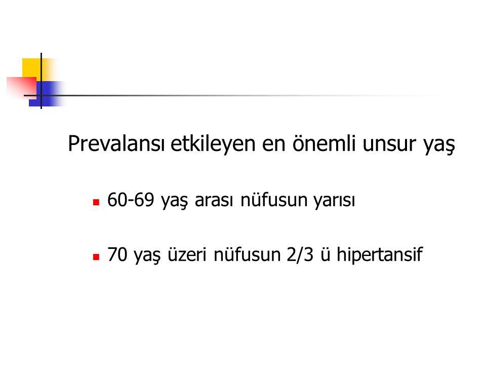 Prevalansı etkileyen en önemli unsur yaş 60-69 yaş arası nüfusun yarısı 70 yaş üzeri nüfusun 2/3 ü hipertansif