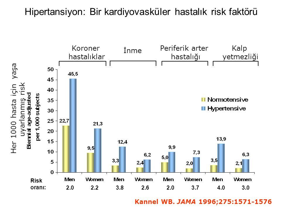 Hipertansiyon: Bir kardiyovasküler hastalık risk faktörü Koroner hastalıklar İnme Periferik arter hastalığı Kalp yetmezliği Kannel WB.