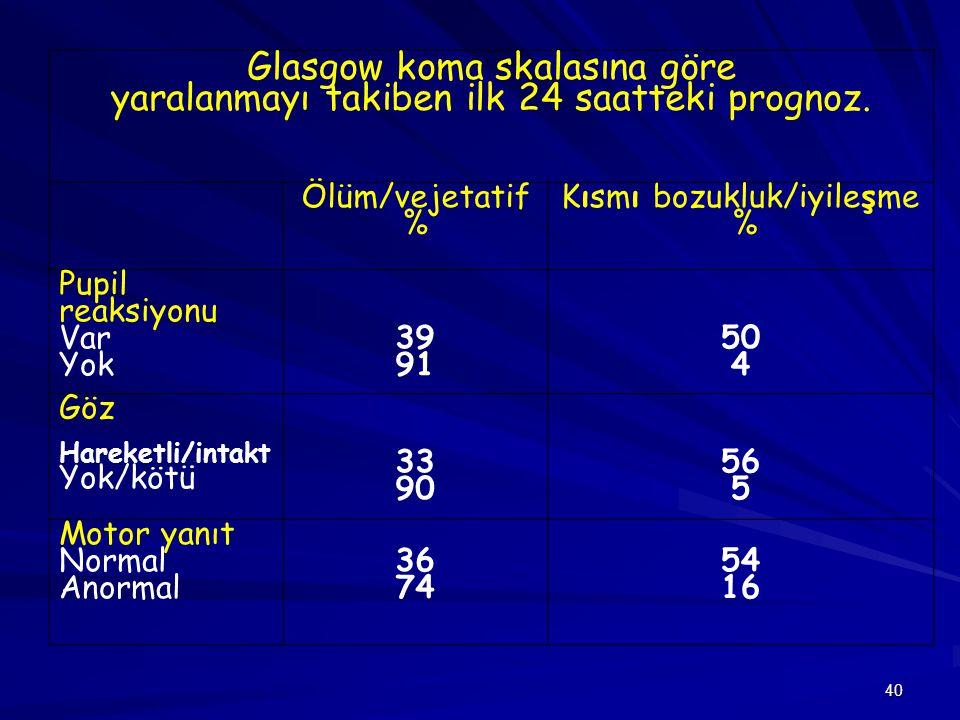 40 Glasgow koma skalasına göre yaralanmayı takiben ilk 24 saatteki prognoz. Ölüm/vejetatif % Kısmı bozukluk/iyileşme % Pupil reaksiyonu Var Yok 39 91