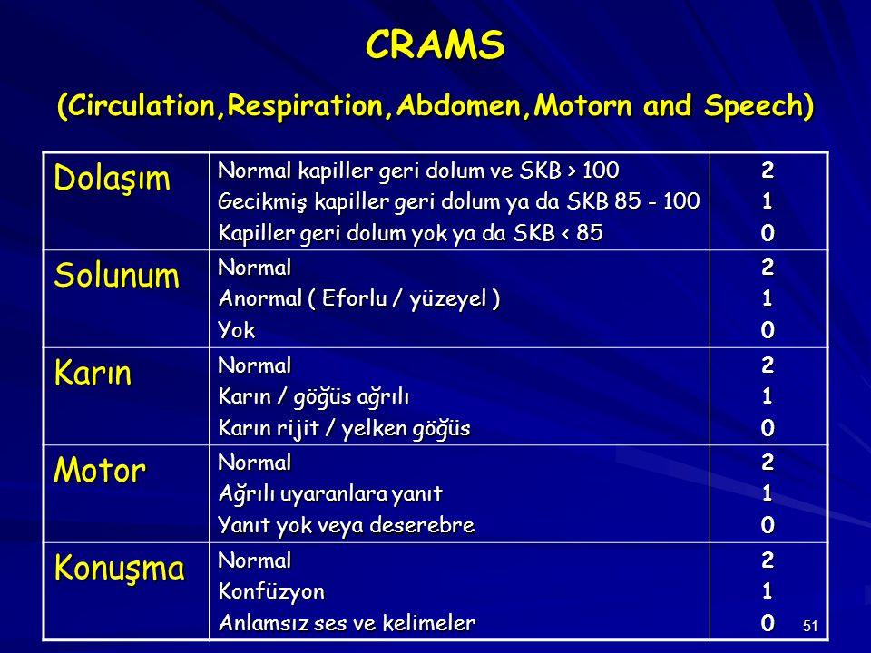 51 CRAMS (Circulation,Respiration,Abdomen,Motorn and Speech) Dolaşım Normal kapiller geri dolum ve SKB > 100 Gecikmiş kapiller geri dolum ya da SKB 85
