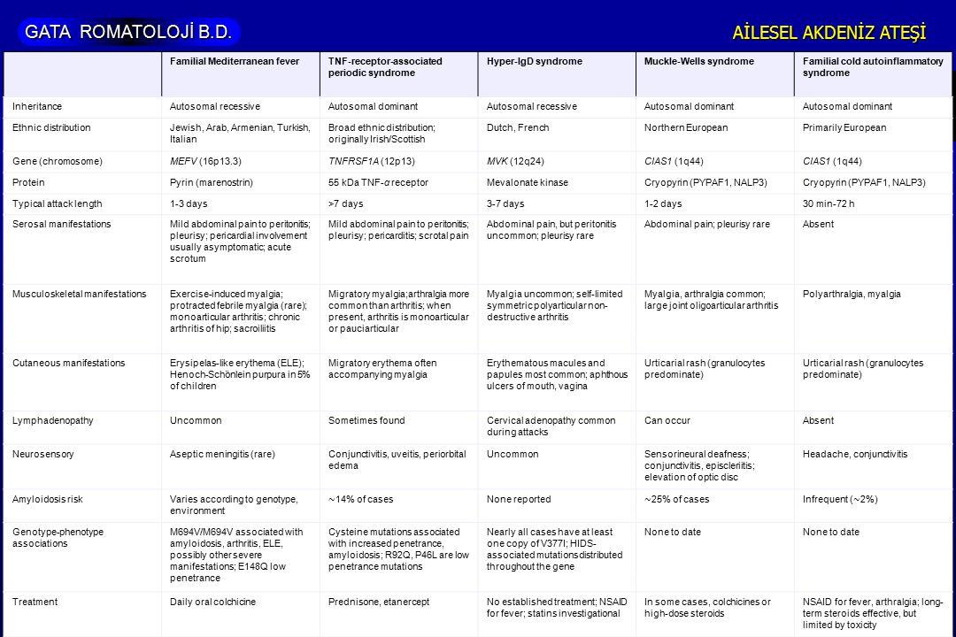 GATA ROMATOLOJİ B.D. AİLESEL AKDENİZ ATEŞİ Familial Mediterranean feverTNF-receptor-associated periodic syndrome Hyper-IgD syndromeMuckle-Wells syndro