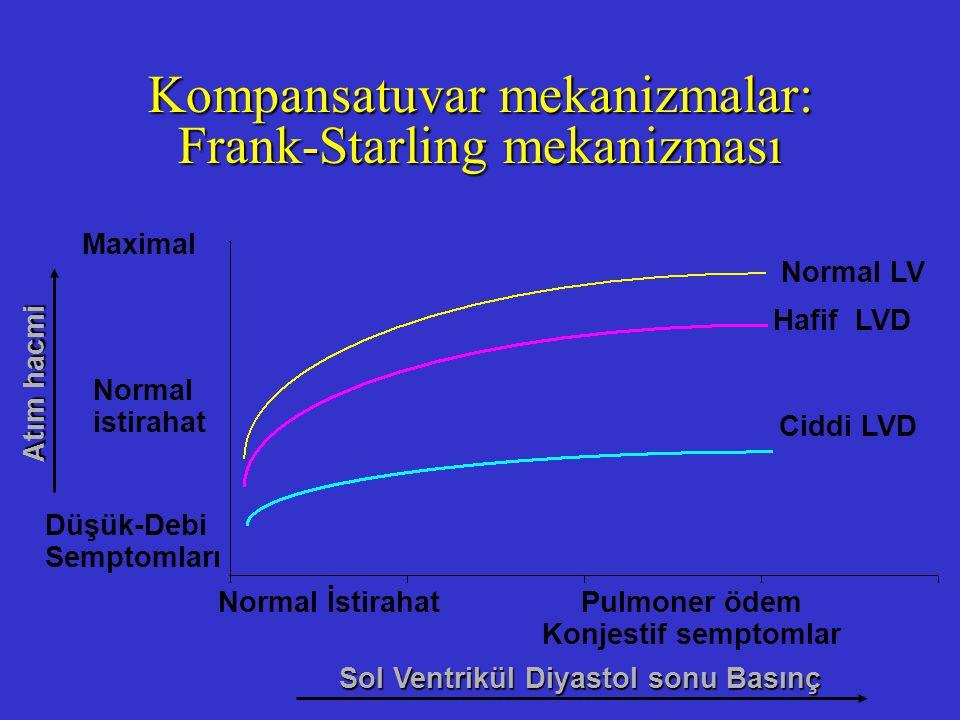 Kompansatuvar mekanizmalar: Frank-Starling mekanizması Normal LV Hafif LVD Ciddi LVD Normal İstirahat Pulmoner ödem Konjestif semptomlar Maximal Norma