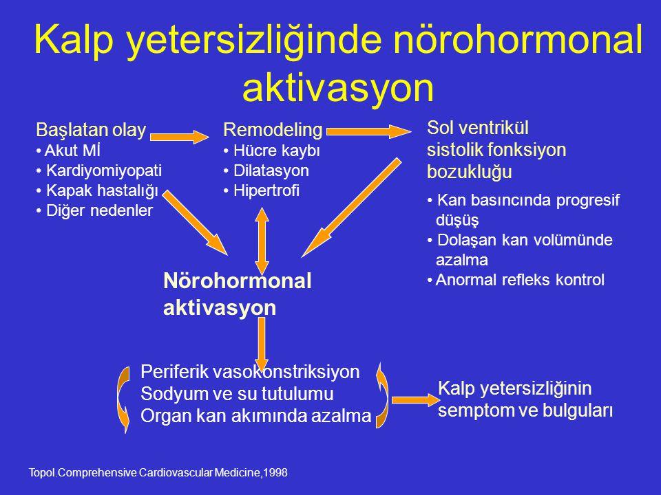 Kalp yetersizliğinde nörohormonal aktivasyon Nörohormonal aktivasyon Kalp yetersizliğinin semptom ve bulguları Başlatan olay Akut Mİ Kardiyomiyopati K