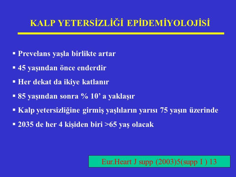 Kalp yetersizliğinde nörohormonal aktivasyon Nörohormonal aktivasyon Kalp yetersizliğinin semptom ve bulguları Başlatan olay Akut Mİ Kardiyomiyopati Kapak hastalığı Diğer nedenler Remodeling Hücre kaybı Dilatasyon Hipertrofi Sol ventrikül sistolik fonksiyon bozukluğu Kan basıncında progresif düşüş Dolaşan kan volümünde azalma Anormal refleks kontrol Periferik vasokonstriksiyon Sodyum ve su tutulumu Organ kan akımında azalma Topol.Comprehensive Cardiovascular Medicine,1998
