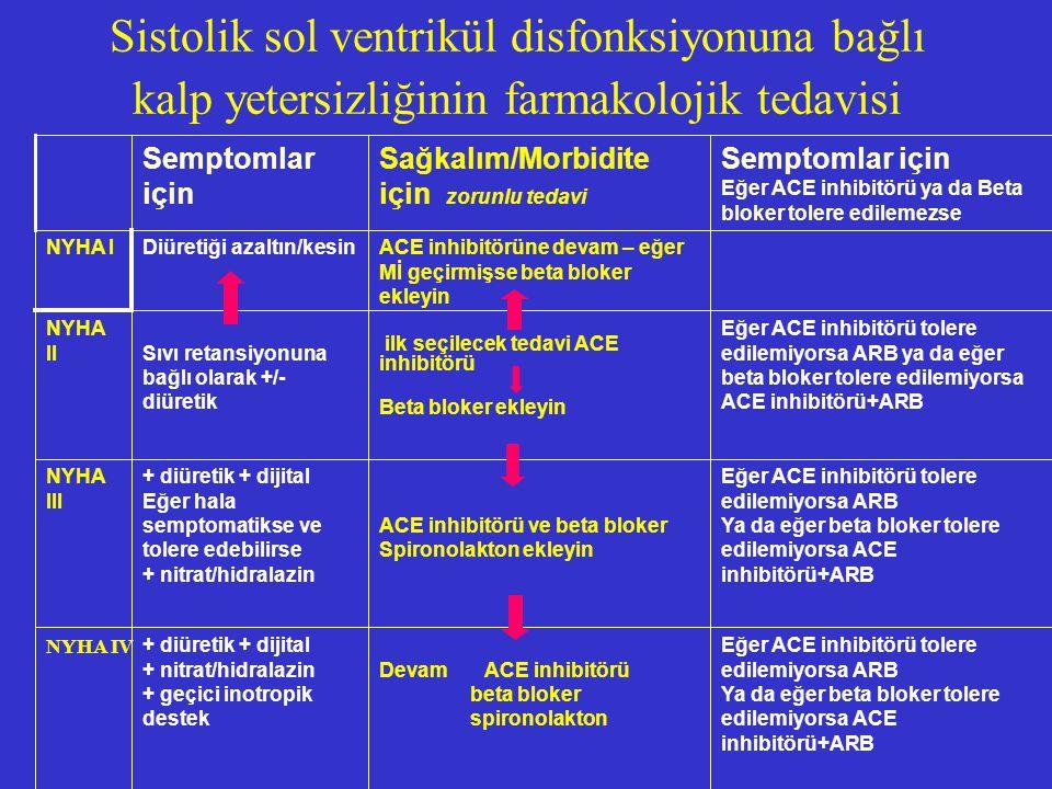 Sistolik sol ventrikül disfonksiyonuna bağlı kalp yetersizliğinin farmakolojik tedavisi Eğer ACE inhibitörü tolere edilemiyorsa ARB Ya da eğer beta bl