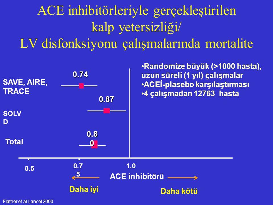 Flather et al Lancet 2000 ACE inhibitörü Daha kötü Daha iyi 1.0 0.5 0.7 5 SAVE, AIRE, TRACE SOLV D Total 0.870.74 0.8 0 Randomize büyük (>1000 hasta),