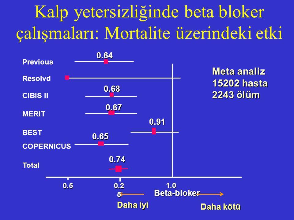 Kalp yetersizliğinde beta bloker çalışmaları: Mortalite üzerindeki etki Beta-bloker Daha kötü Daha iyi 1.0 0.5 0.2 5 Total 0.91 CIBIS II MERIT BEST 0.